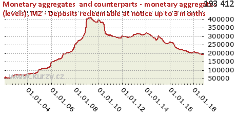 M2 - Deposits redeemable at notice up to 3 months,Monetary aggregates  and counterparts - monetary aggregates (levels)