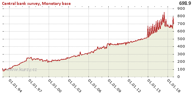 Monetary base - Chart