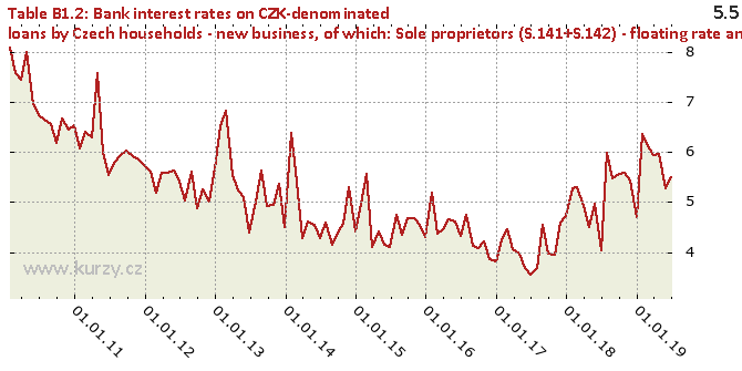of which: Sole proprietors (S.141+S.142) - floating rate and up to 1 year period of initial rate fixation - Chart