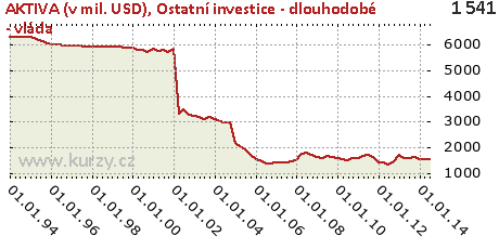 Ostatní investice - dlouhodobé - vláda,AKTIVA (v mil. USD)