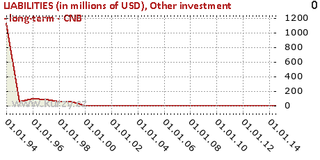 Other investment - long-term - CNB,LIABILITIES (in millions of USD)