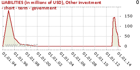 Other investment - short - term - government,LIABILITIES (in millions of USD)