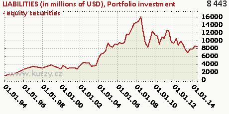 Portfolio investment - equity securities,LIABILITIES (in millions of USD)