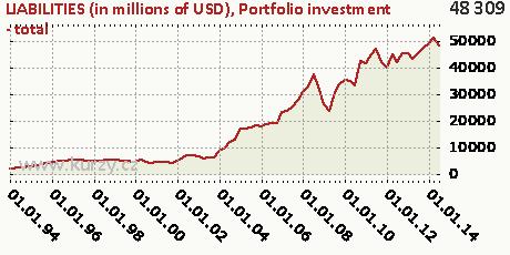 Portfolio investment - total,LIABILITIES (in millions of USD)