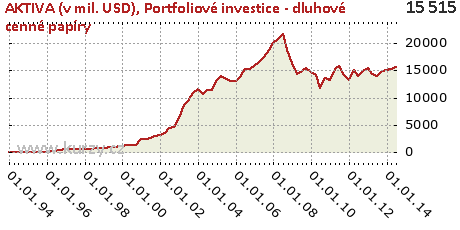 Portfoliové investice - dluhové cenné papíry,AKTIVA (v mil. USD)