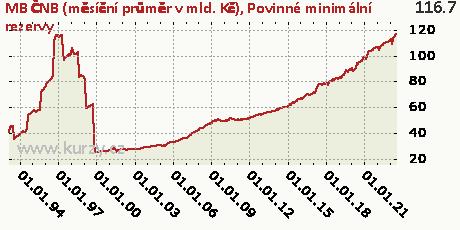 Povinné minimální rezervy,MB ČNB (měsíční průměr v mld. Kč)