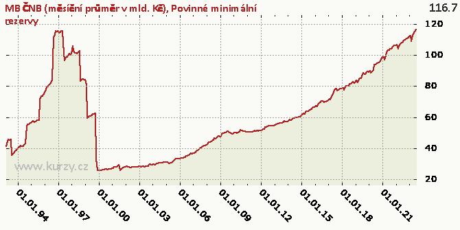 Povinné minimální rezervy - Graf