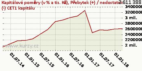 Přebytek (+) / nedostatek (-) CET1 kapitálu,Kapitálové poměry (v % a tis. Kč)