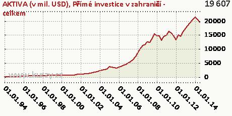 Přímé investice v zahraničí - celkem,AKTIVA (v mil. USD)