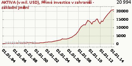Přímé investice v zahraničí - základní jmění,AKTIVA (v mil. USD)