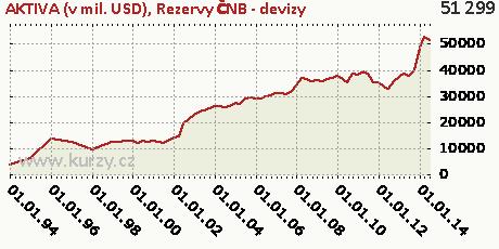 Rezervy ČNB - devizy,AKTIVA (v mil. USD)