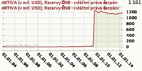 Rezervy ČNB - zvláštní práva čerpání,AKTIVA (v mil. USD)