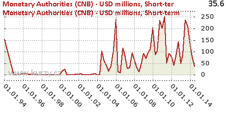 Short-term,Monetary Authorities (CNB) - USD millions