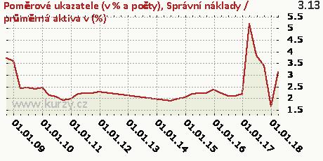 Správní náklady / průměrná aktiva v(%),Poměrové ukazatele (v % a počty)