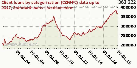 Standard loans - medium-term,Client loans by categorization (CZK+FC)