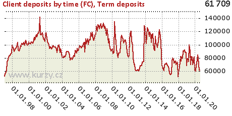 Term deposits,Client deposits by time (FC)