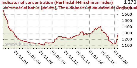 Time deposits of households (individuals and trades),Indicator of concentration (Herfindahl-Hirschman Index) - commercial banks (points)