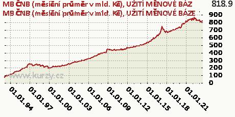 UŽITÍ MĚNOVÉ BÁZE,MB ČNB (měsíční průměr v mld. Kč)