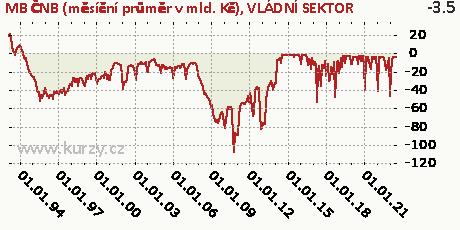 VLÁDNÍ SEKTOR,MB ČNB (měsíční průměr v mld. Kč)