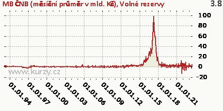 Volné rezervy,MB ČNB (měsíční průměr v mld. Kč)