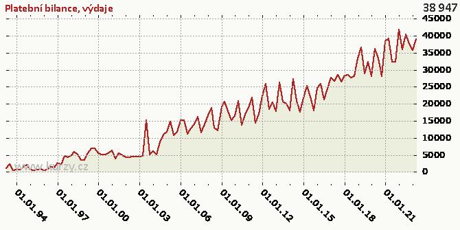 výdaje - Graf