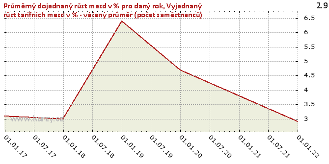 Vyjednaný růst tarifních mezd v % - vážený průměr (počet zaměstnanců) - Graf