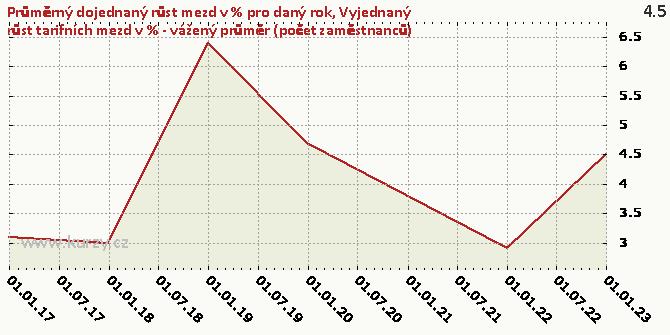 Vyjednaný růst tarifních mezd v % - vážený průměr (počet zaměstnanců) - Graf rozdílový