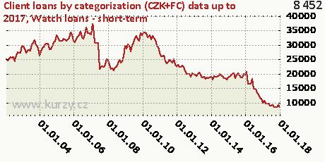 Watch loans - short-term,Client loans by categorization (CZK+FC)