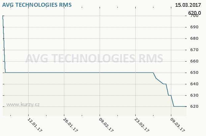 AVG TECHNOLOGIES - Graf ceny akcie cz, rok 2017