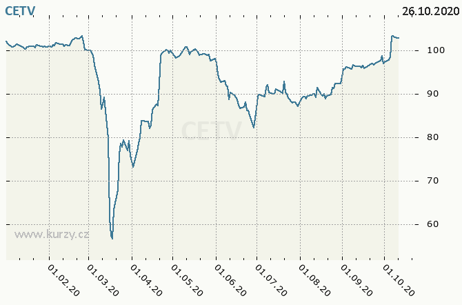 CETV - CENTRAL EUROPEAN MEDIA ENTERPRISES LTD. - Graf ceny akcie cz, rok 2020