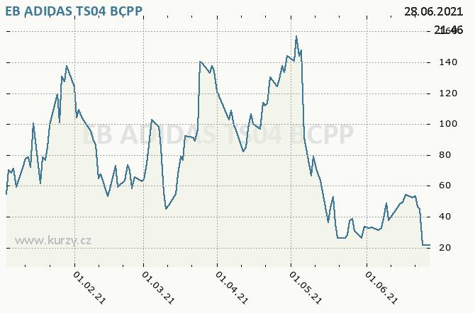 EB ADIDAS TS04 - Graf ceny akcie cz, rok 2021