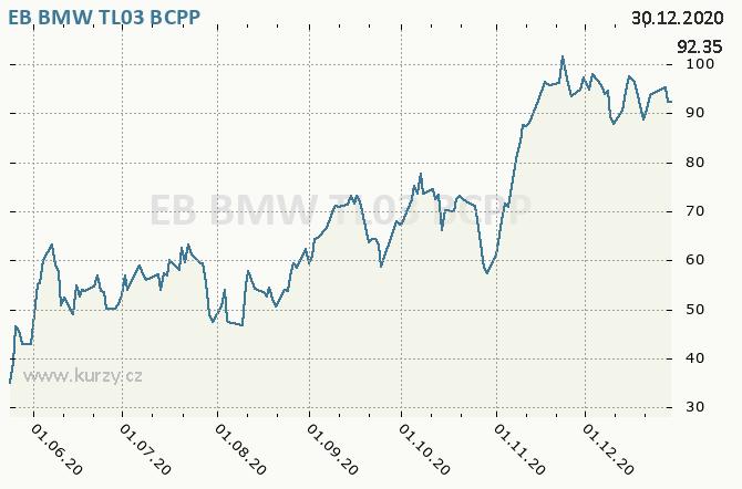EB BMW TL03 - Graf ceny akcie cz, rok 2020