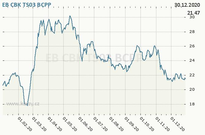 EB CBK TS03 - Graf ceny akcie cz, rok 2020