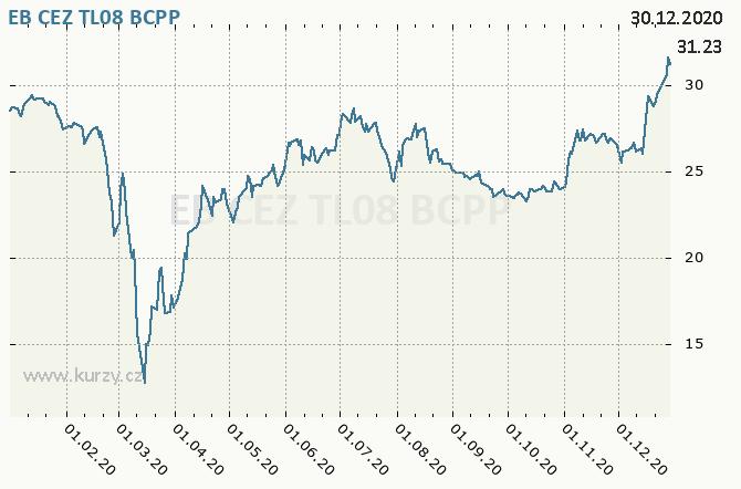 EB CEZ TL08 - Graf ceny akcie cz, rok 2020