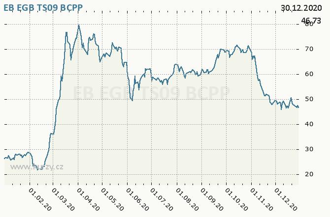 EB EGB TS09 - Graf ceny akcie cz, rok 2020