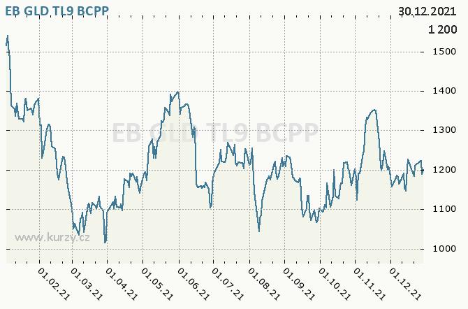 EB GLD TL9 - Graf ceny akcie cz, rok 2021