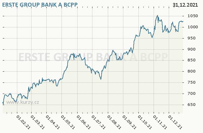 ERSTE GROUP BANK AG - ERSTE BANK - Graf ceny akcie cz, rok 2021