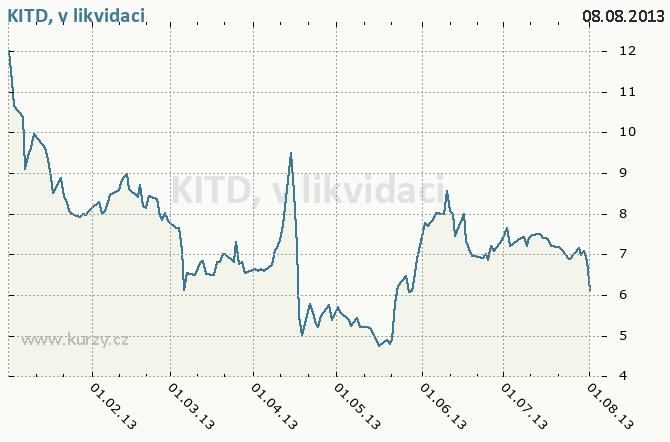 KITD, v likvidaci, KIT DIGITAL, INC. - Graf ceny akcie cz, rok 2013