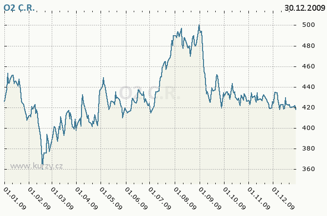 O2 C.R., TELEFÓNICA O2 CZECH REPUBLIC - Graf ceny akcie cz, rok 2009
