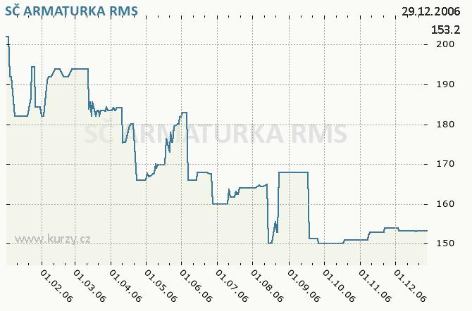 SČ ARMATURKA, SEVEROČESKÁ ARMATURKA, A. S. - Graf ceny akcie cz, rok 2006