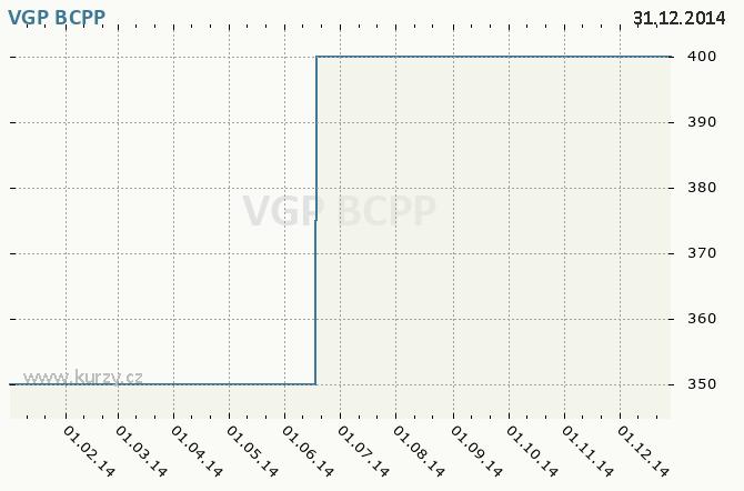 VGP NV - Graf ceny akcie cz, rok 2014
