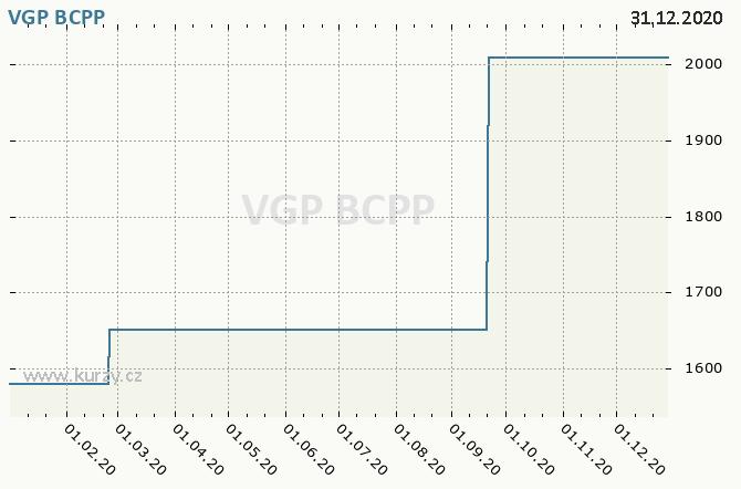 VGP NV - Graf ceny akcie cz, rok 2020