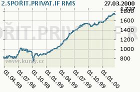 2.SPOŘIT.PRIVAT.IF, graf