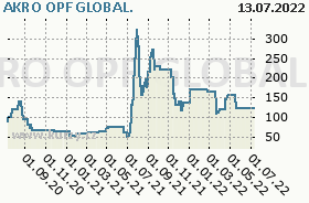 AKRO OPF GLOBAL., graf