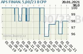APS FINAN. 5,00/23, graf