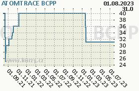 ATOMTRACE, graf