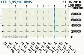 ČEB 6,95/10, graf