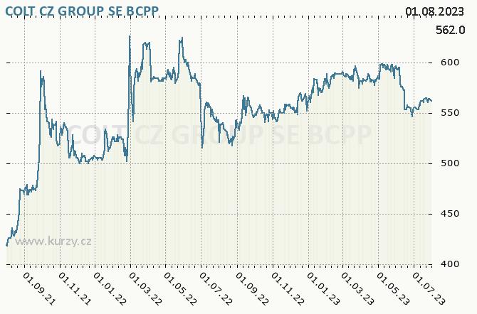 ČESKÁ ZBROJOVKA GR - Graf ceny akcie cz