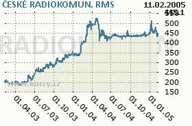 ČESKÉ RADIOKOMUN., graf
