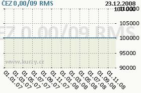 ČEZ 0,00/09, graf